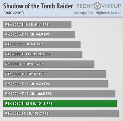 Опубликованы первые обзоры видеокарты GeForce RTX 3080 Ti