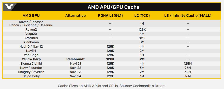 Гибридные чипы AMD Ryzen 6000 (Rembrandt) не получат буфер Infinity Cache