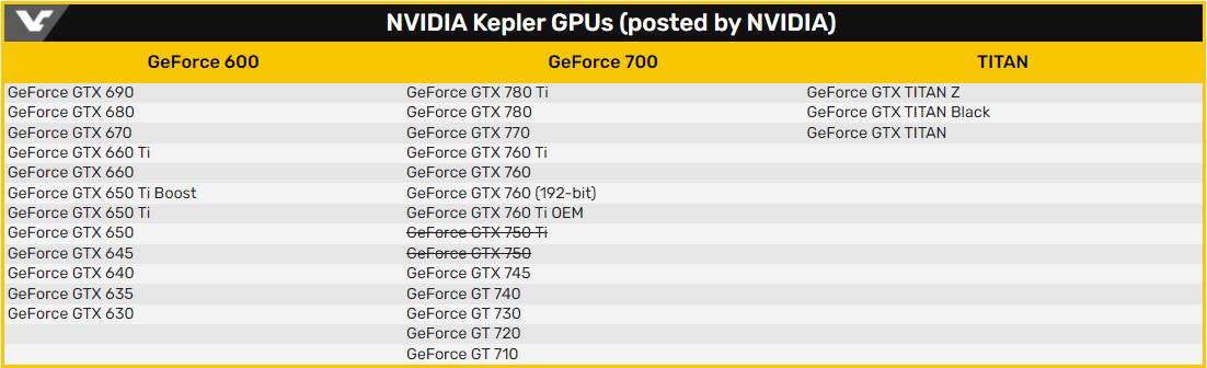 В ближайшие месяцы Nvidia прекратит выпуск драйверов для GeForce 600/700 и Windows 7/8/8.1