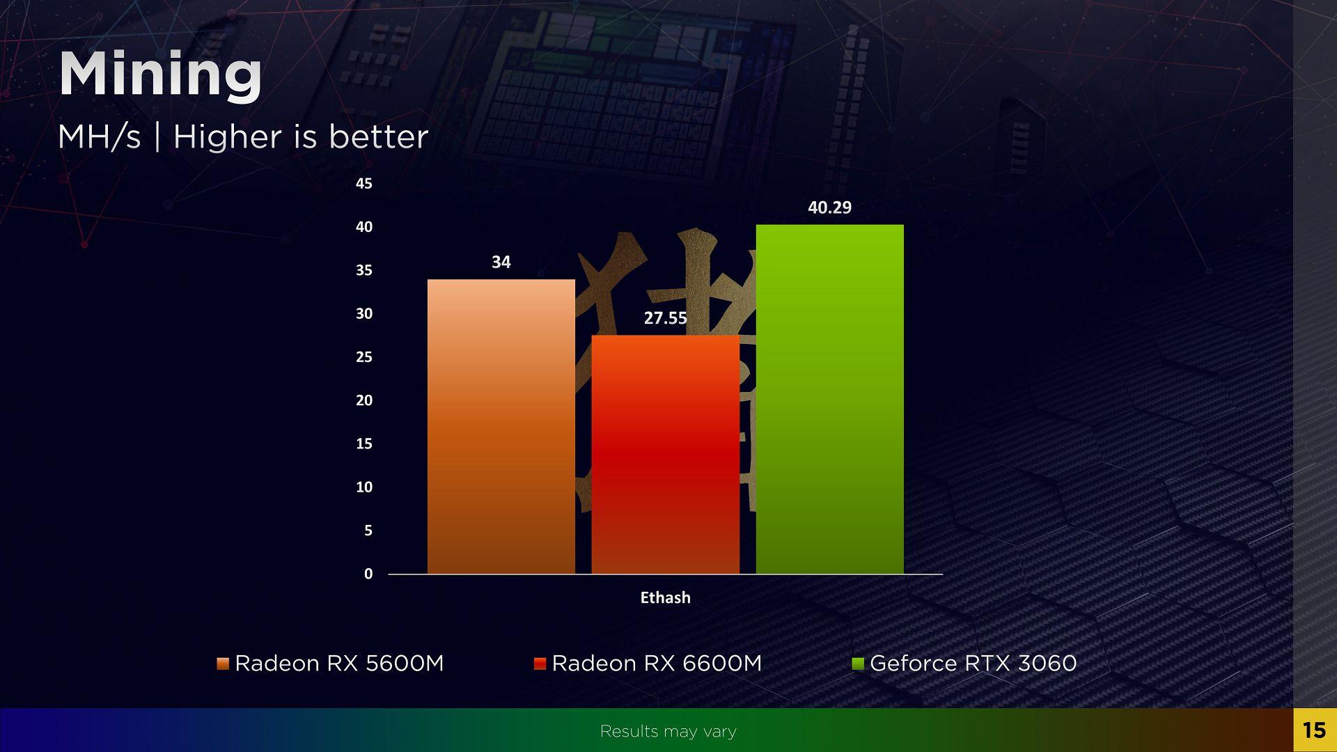 В первых тестах AMD Radeon RX 6600M оказалась немного слабее GeForce RTX 3060