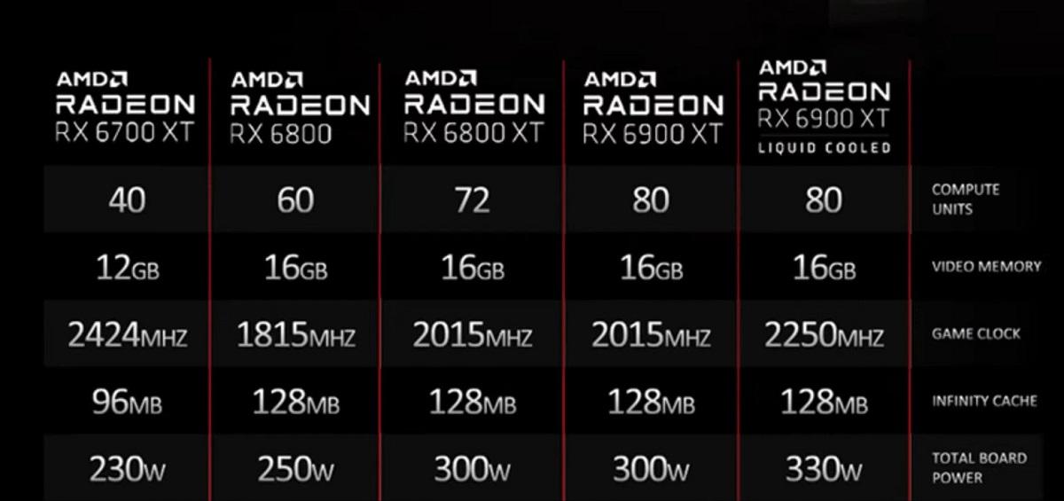 AMD выпустила флагманскую видеокарту Radeon RX 6900 XT Liquid Cooled