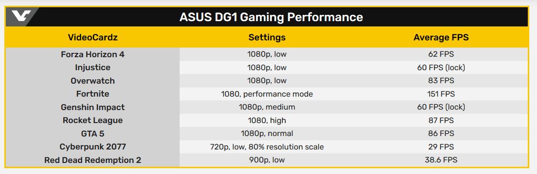 Видеокарта ASUS DG1-4G протестирована в ряде игр