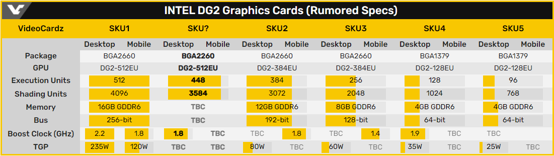 Графический процессор Intel DG2 будет соперничать с Nvidia GA104 и AMD Navi 22