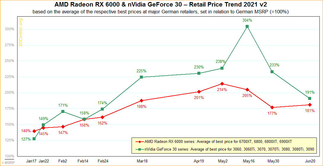 За последний месяц видеокарты AMD и Nvidia ощутимо подешевели