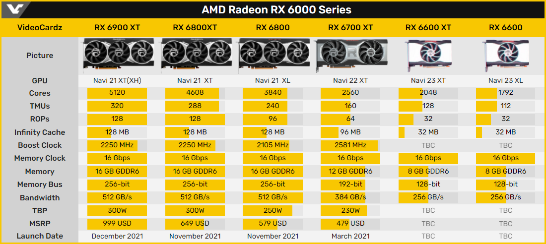 Gigabyte подтвердила, что Radeon RX 6600 XT получит 8 Гбайт видеопамяти