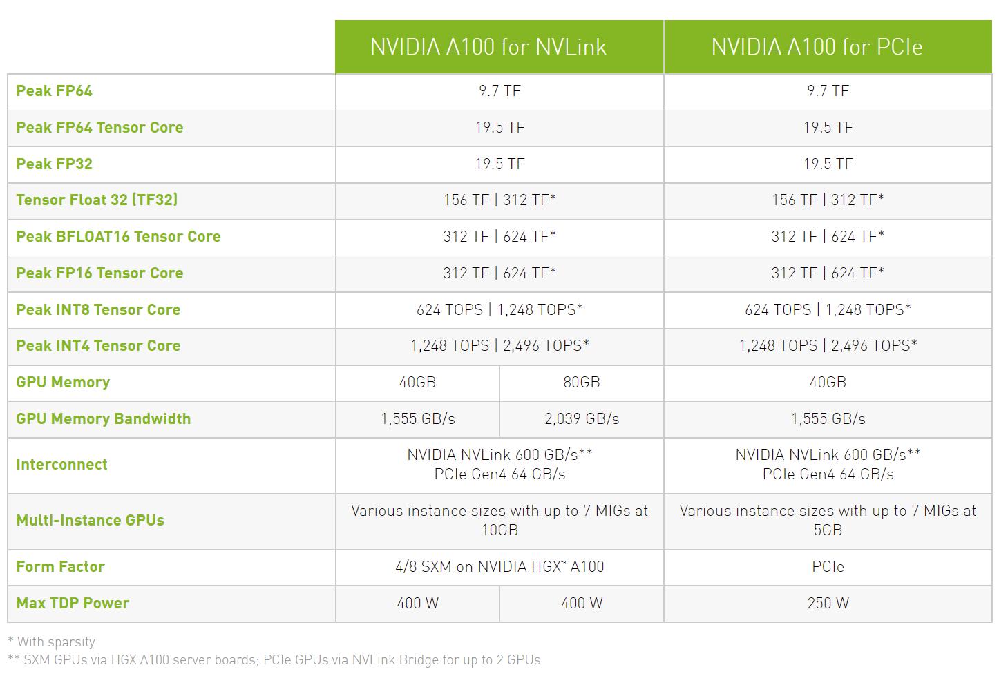 Ускоритель Nvidia A100 с интерфейсом PCIe получит 80 ГБ памяти HBM2e