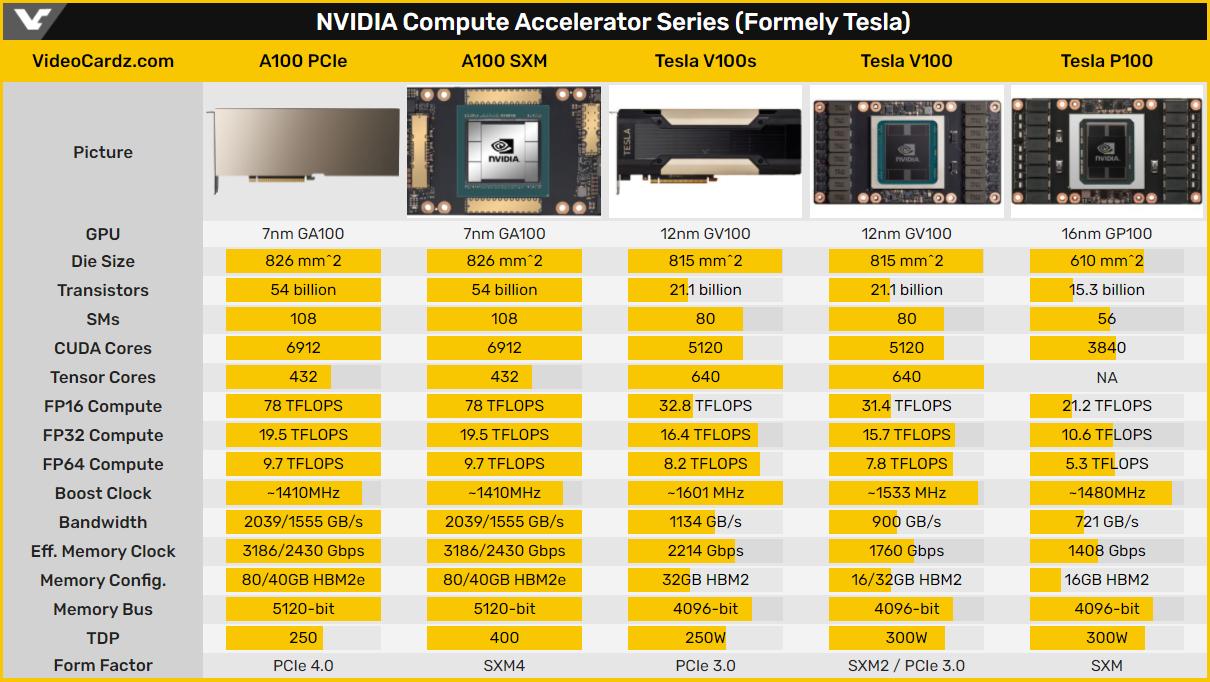 Nvidia представила ускоритель A100 формата PCIe с 80-гигабайтным буфером HBM2E