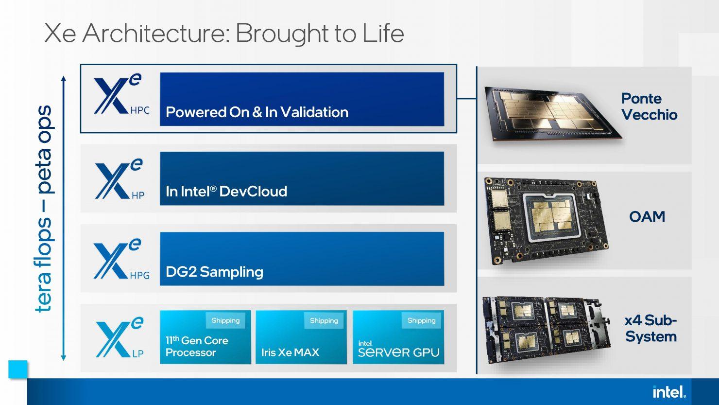 Графические чипы Intel DG2 отгружены партнёрам для тестирования