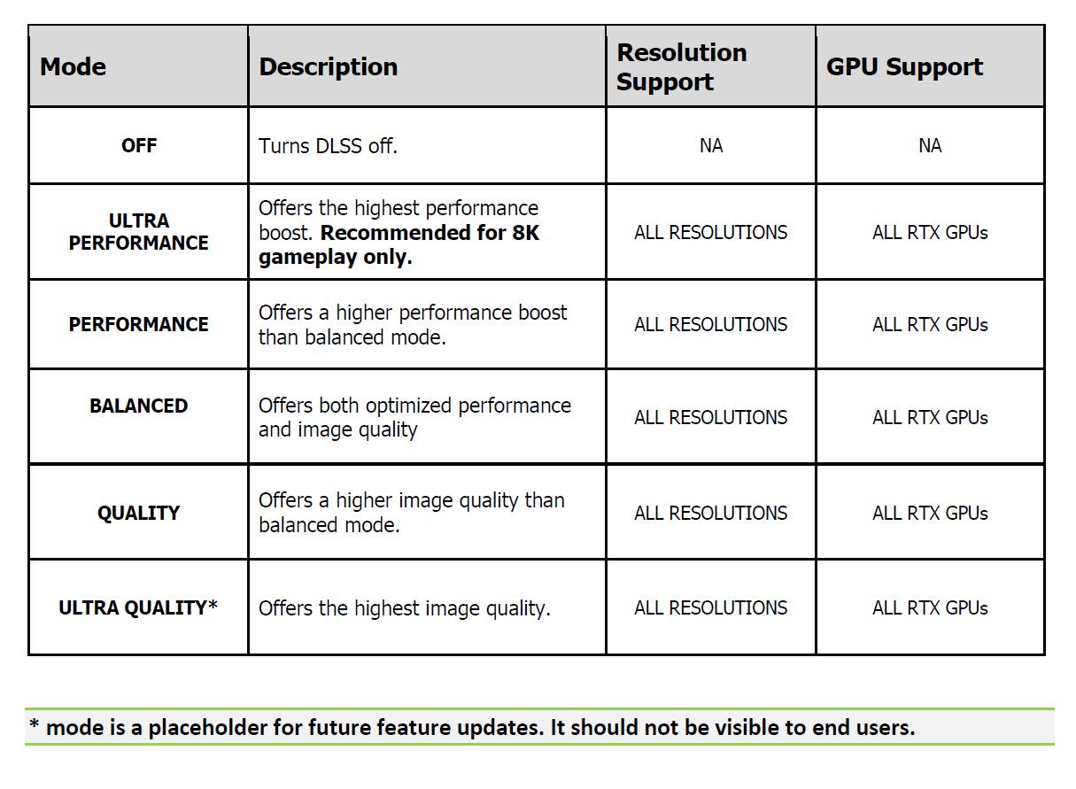 Технология Nvidia DLSS получит новый режим качества в релизе 2.2.9.0