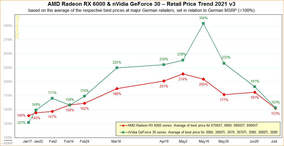 Видеокарты GeForce RTX 3000 и Radeon RX 6000 продолжают дешеветь в Европе