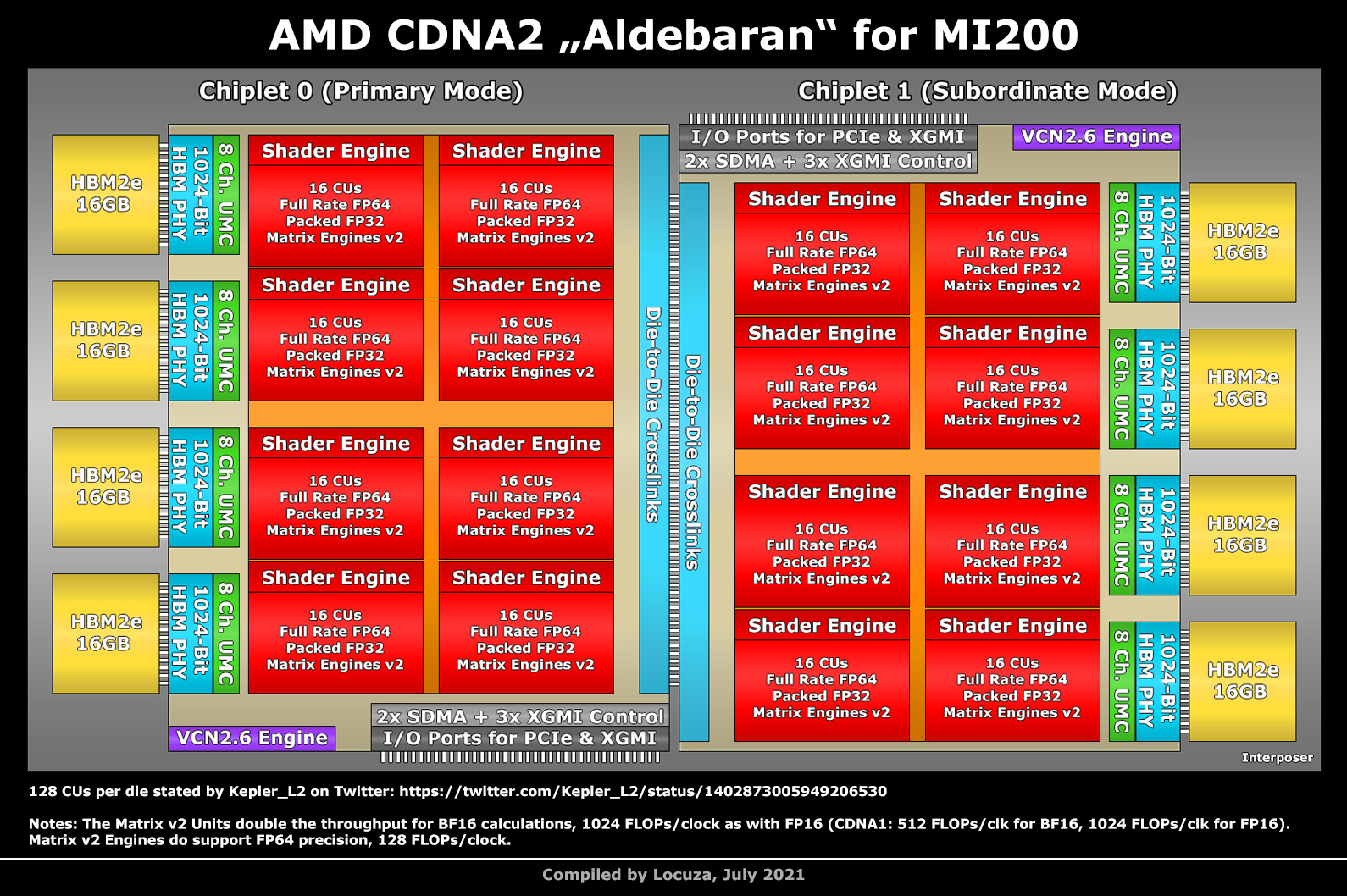Ускоритель вычислений AMD Instinct MI200 получил 128 Гбайт памяти HBM2E