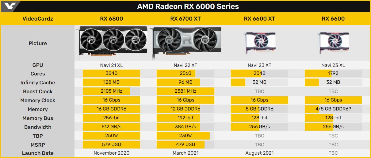 Видеокарты AMD Radeon RX 6600 (XT) дебютируют в первой половине августа