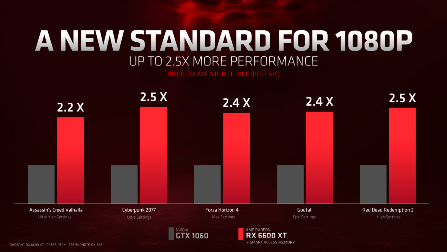 AMD оценила видеокарту Radeon RX 6600 XT в 379 долларов