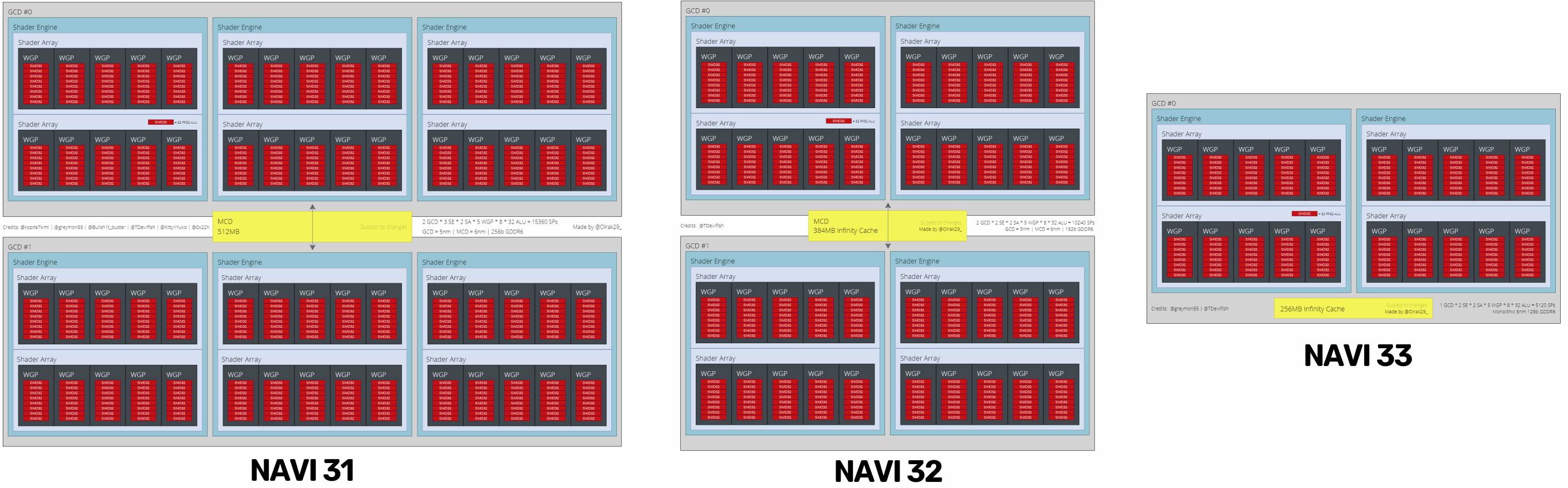 Структурная схема и предварительные характеристики видеоядер AMD Navi 3X