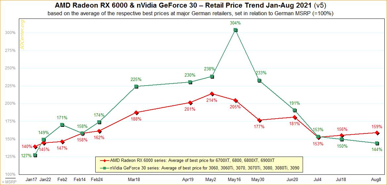Ситуация с доступностью видеокарт в Европе улучшается, однако цены Radeon RX 6000 пошли вверх