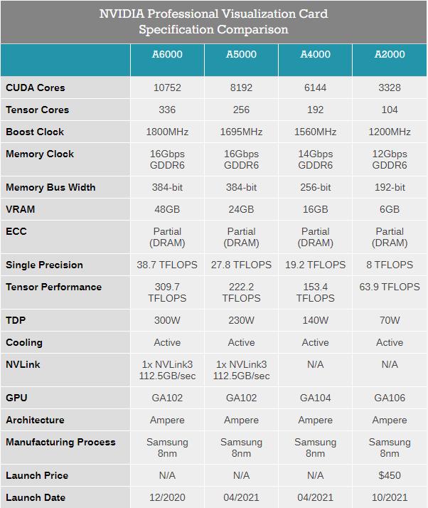 Nvidia RTX A2000 — профессиональная видеокарта в низкопрофильном исполнении