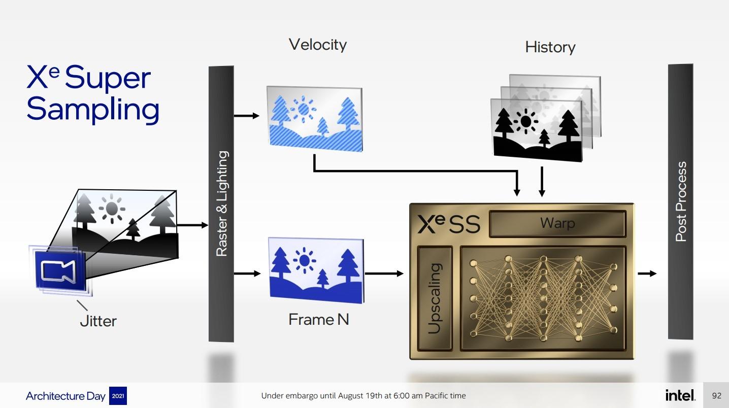 Технология масштабирования Intel XeSS не требует обучения для каждой игры