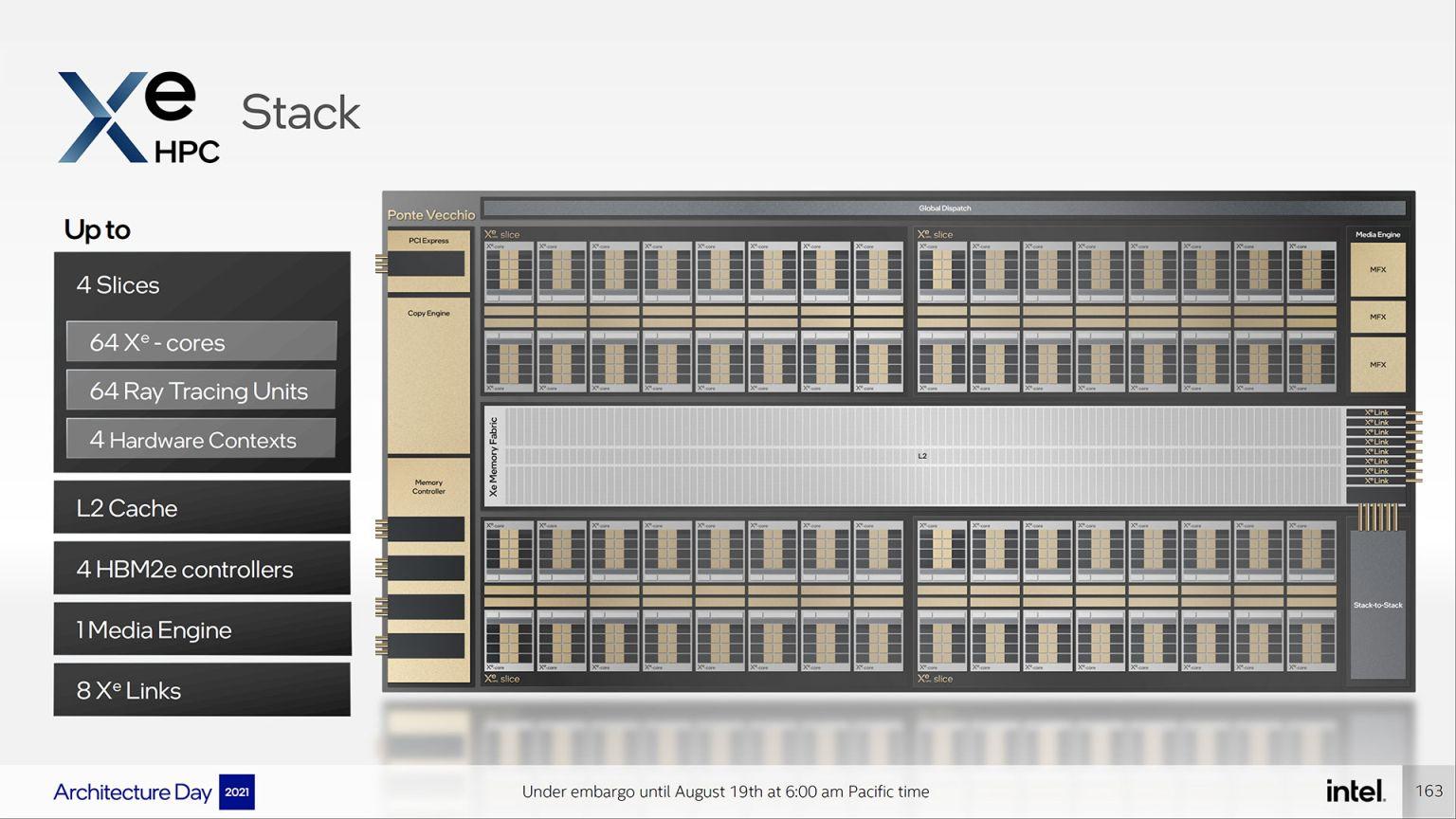 Ускоритель Intel Ponte Vecchio имеет вычислительную мощность более 45 Тфлопс