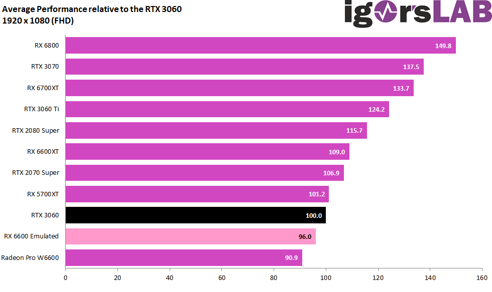 AMD Radeon RX 6600 станет прямым конкурентом GeForce RTX 3060