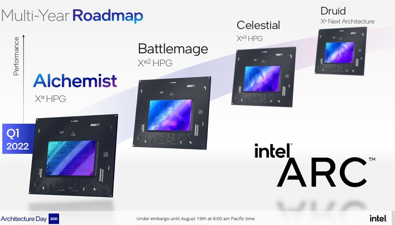 Игровые видеокарты Intel Arc предложат разгон с помощью штатного ПО