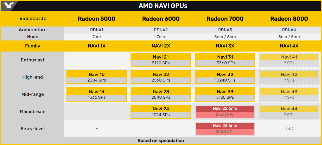 AMD раскрыла идентификаторы ещё 17 видеокарт на базе GPU Navi 2X