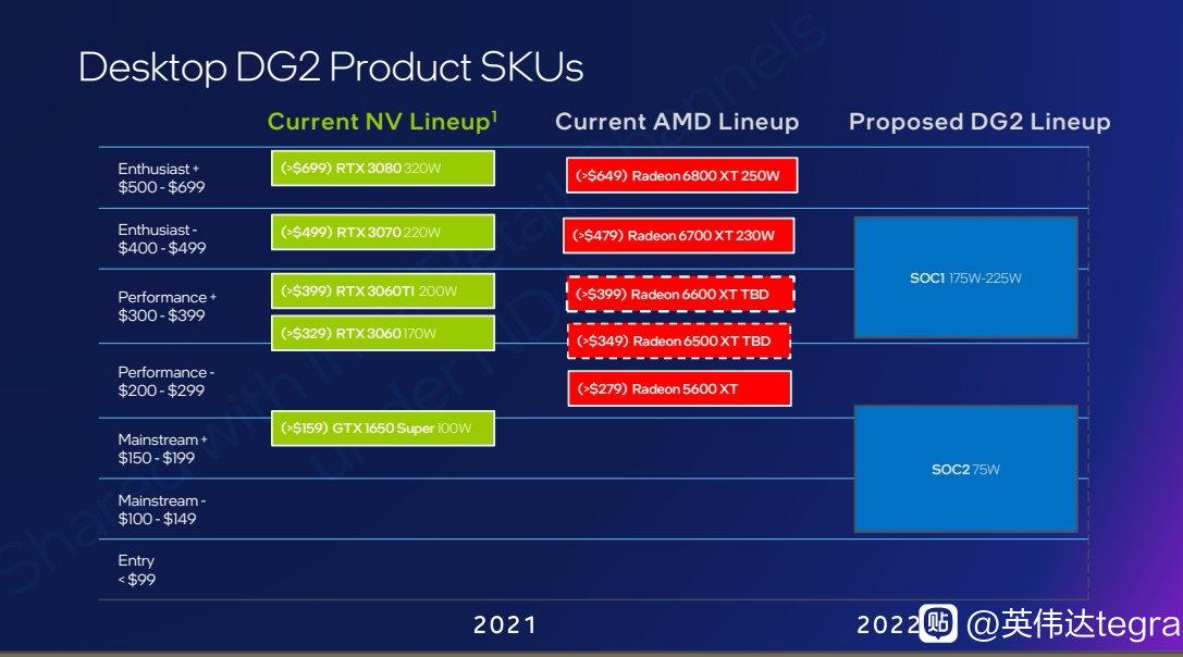 Слух: линейка Intel Arc Alchemist на старте будет включать три видеокарты