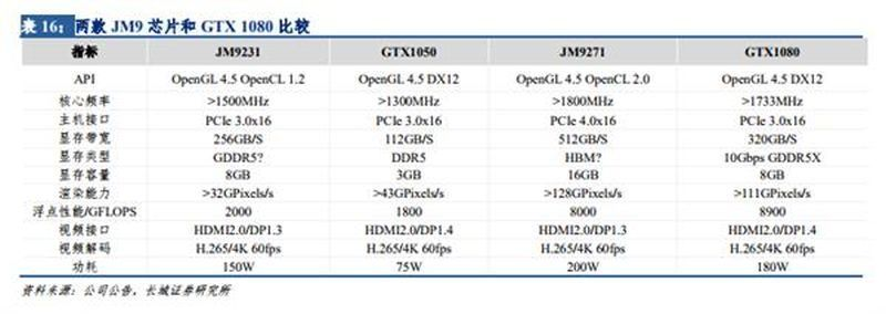 У китайской Jingjia Micro готов GPU с производительностью GeForce GTX 1080
