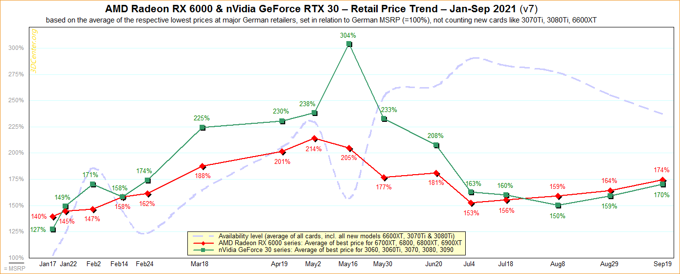 В Европе видеокарты AMD и Nvidia с августа подорожали еще на 5-10%