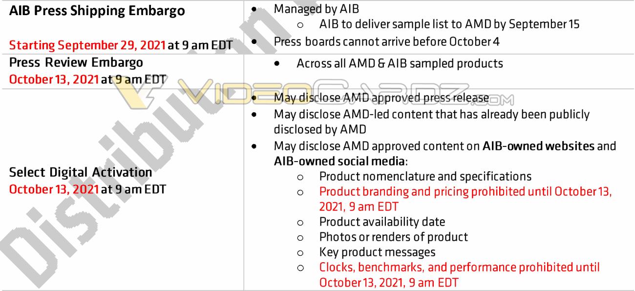 Видеокарта AMD Radeon RX 6600 выйдет в середине октября