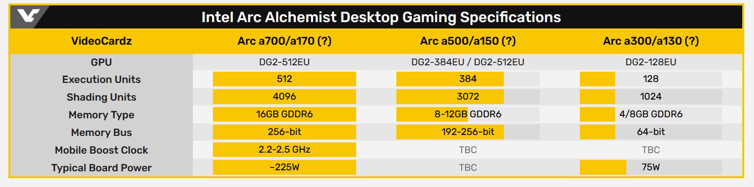 Изучаем схему наименования видеокарт Intel Arc Alchemist