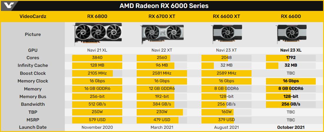 Видеокарта Radeon RX 6600 протестирована в майнинге Ethereum