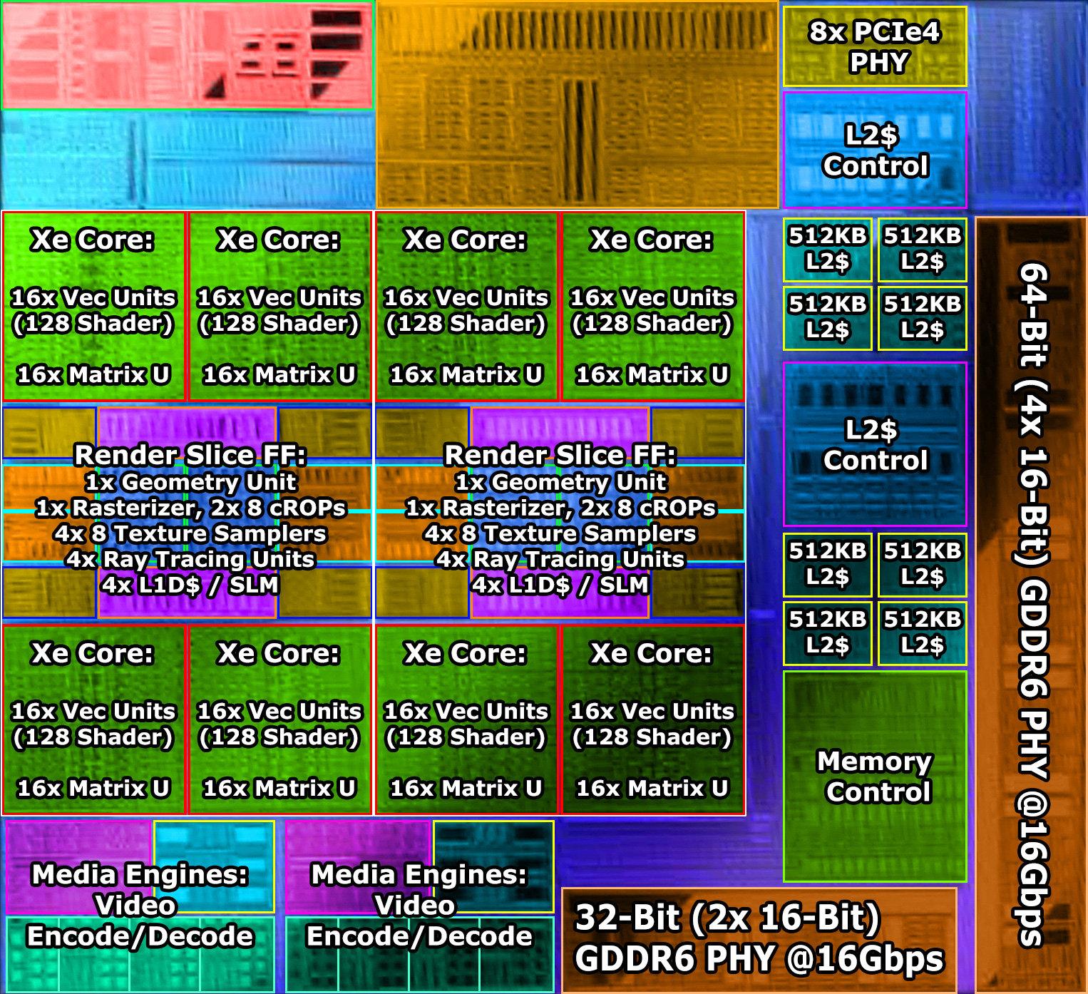 Младшая видеокарта Intel Arc получит 96-битную шину и 6 Гбайт памяти GDDR6