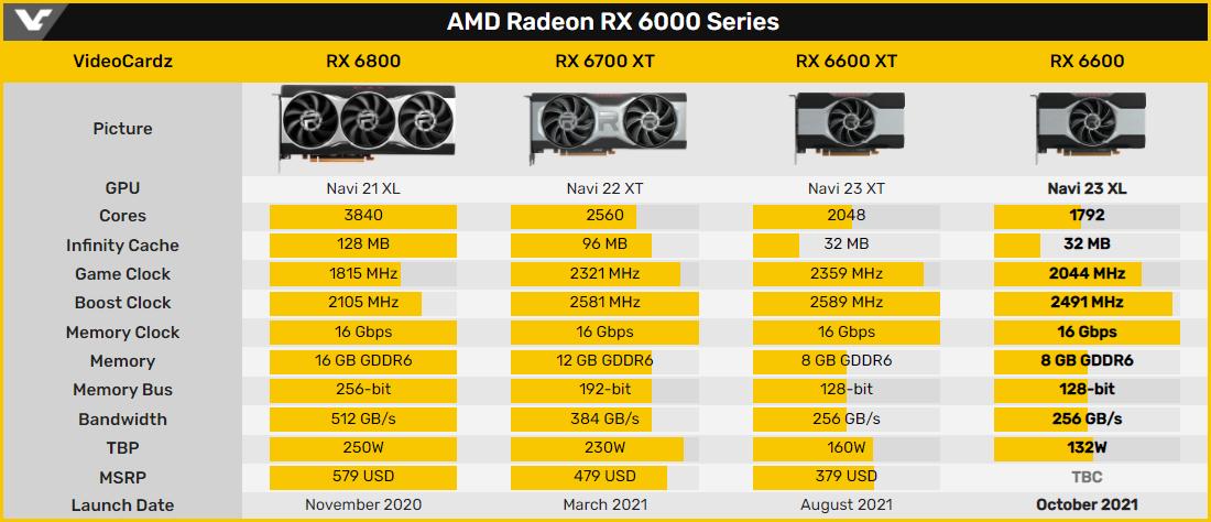 В Сети замечена модель видеокарты Sapphire RX 6600 Pulse с 14-ГГц памятью