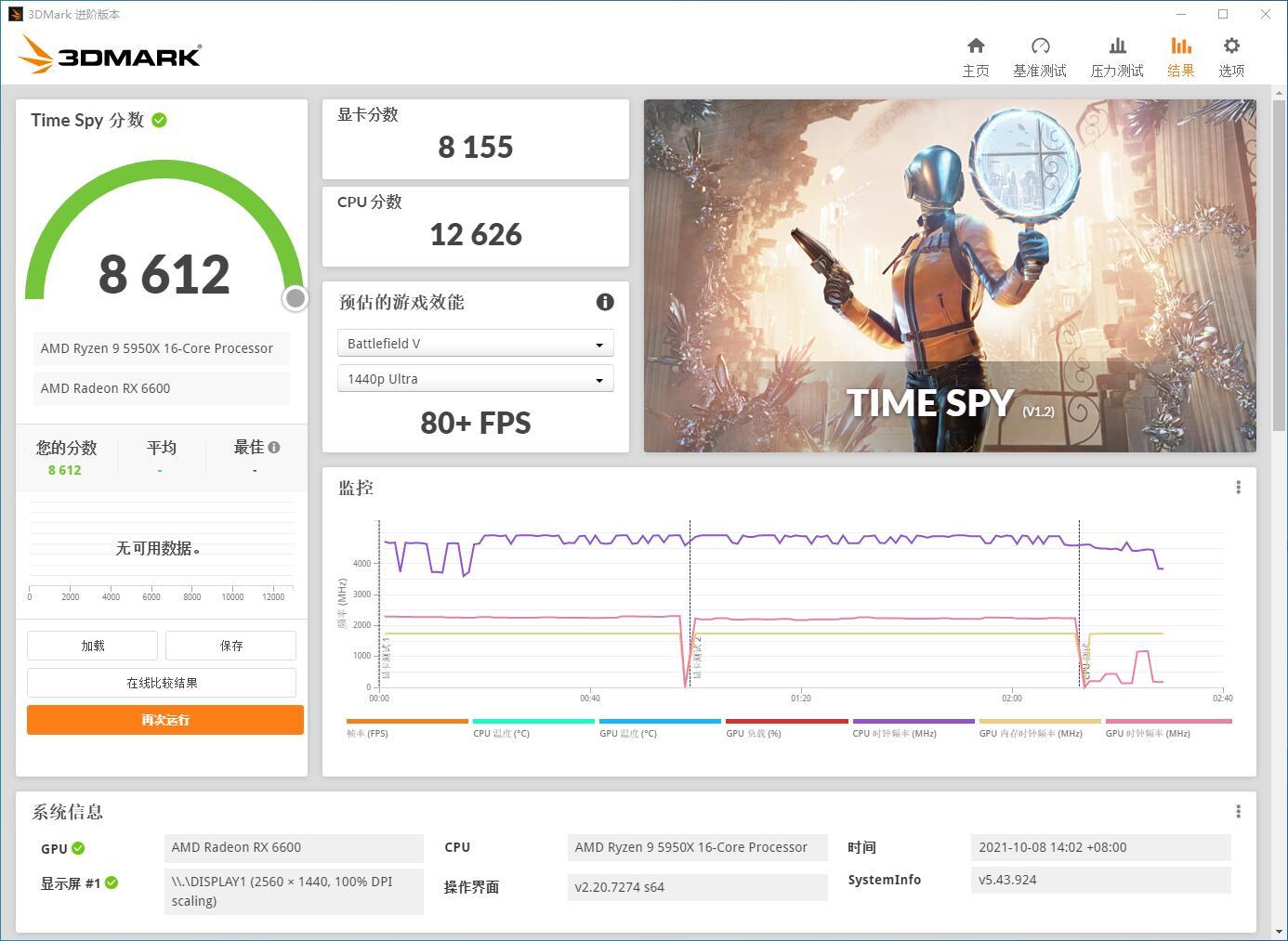 Видеокарта Radeon RX 6600 немного уступила GeForce RTX 3060 в бенчмарке 3DMark Time Spy