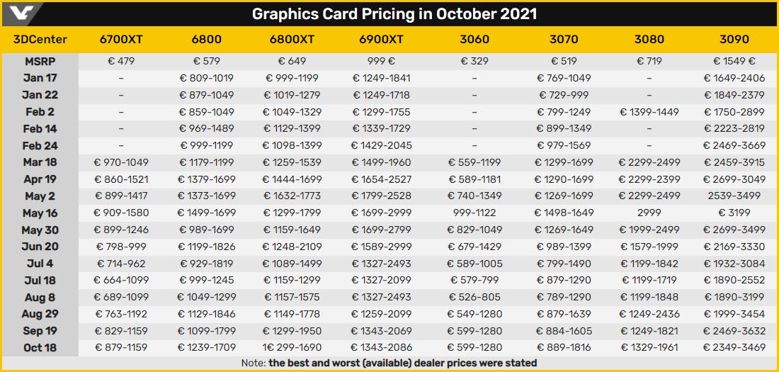 В Европе продолжается рост цен на видеокарты, причём «красные» дорожают быстрее
