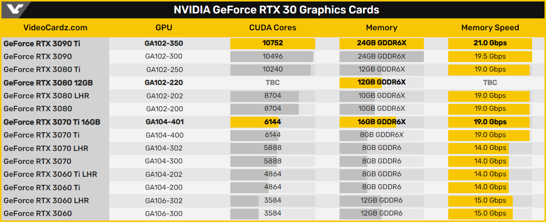 Обновлённая GeForce RTX 3080 на ядре Nvidia GA102-220 получит 12 гигабайт видеопамяти