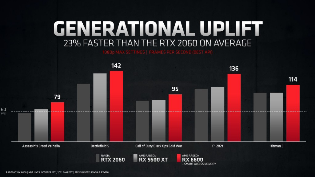AMD Radeon RX 6600 — ещё одна видеокарта для 1080p-гейминга