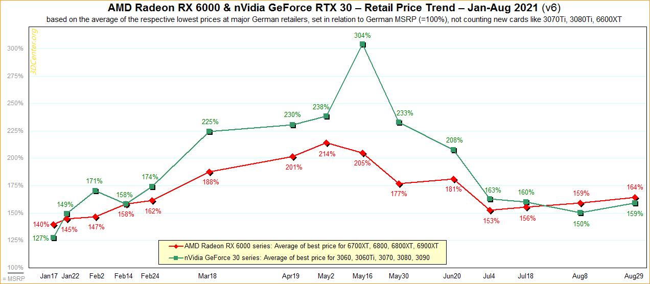 Игровые видеокарты Nvidia и AMD снова начали дорожать