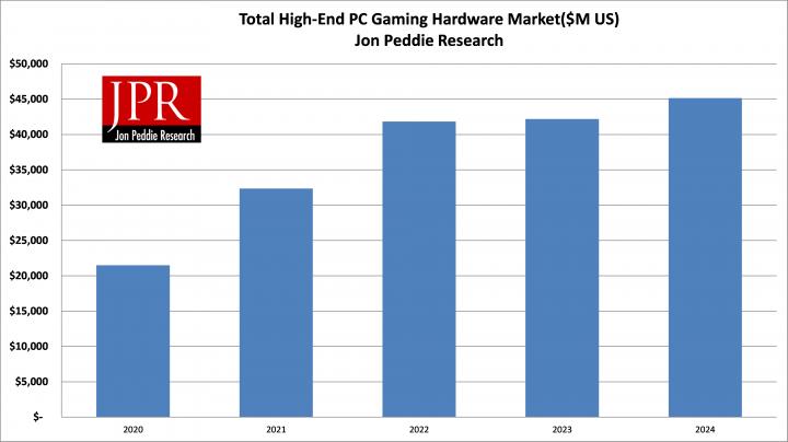 JPR прогнозирует резкий рост продаж геймерского «железа» и аксессуаров