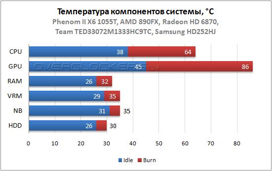 Результаты тестирования Antec DF-35
