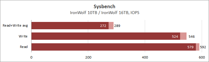 Seagate IronWolf ST10000VN008 и ST16000VN001