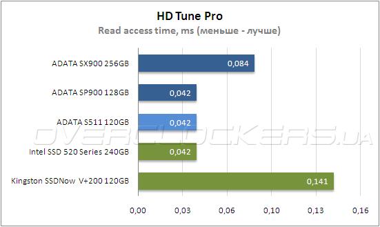 HD Tune Pro 5.0 crack программа для тестирования жесткого диска. . HD Tune Pro - более