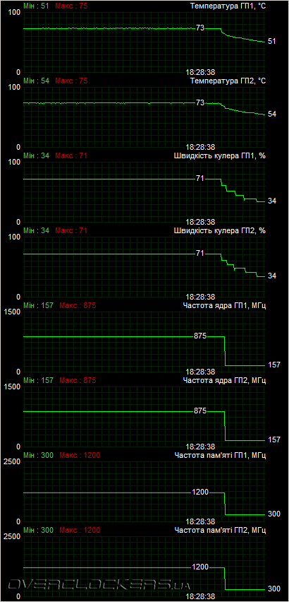 Двое на одного  Бюджетный CrossFireX на базе Radeon HD 5770 против
