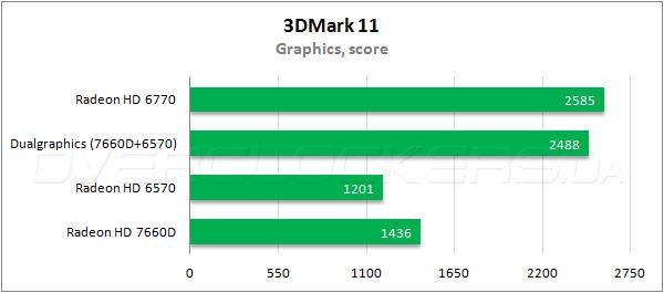 09-amd-radeon-hd7660d-dual-graphics.png
