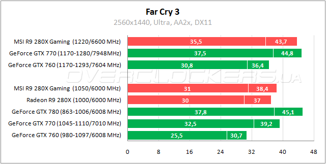 Новое поколение видеокарт AMD  Обзор MSI R9 280X Gaming 3G и