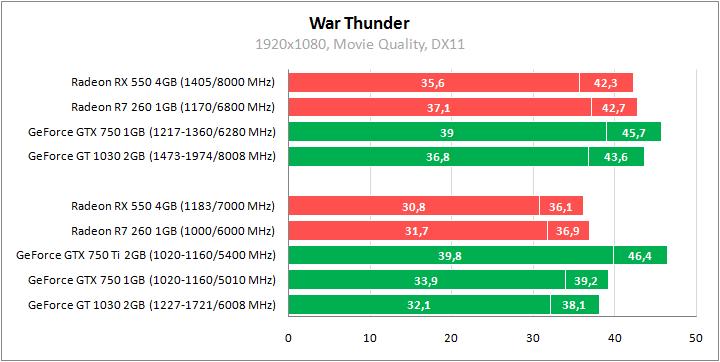 выбрана встроенная видеокарта для большей производительности war thunder
