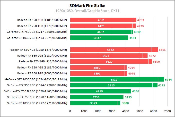 Обзор и тестирование Radeon RX 550  Сравнение с GeForce GT 1030 и