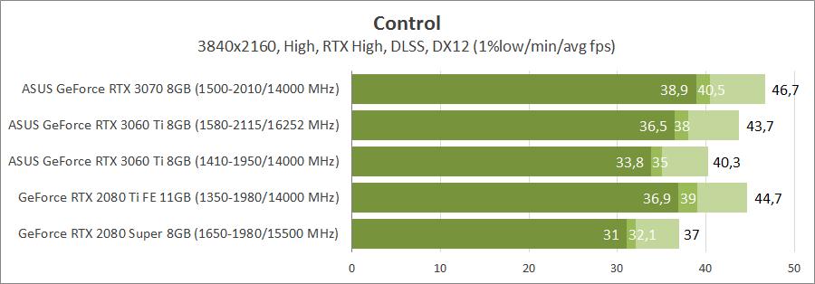 ASUS TUF-RTX3060TI-O8G-GAMING