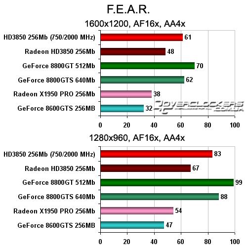 Как разогнать видеокарту nvidia geforce gtx 750 видео
