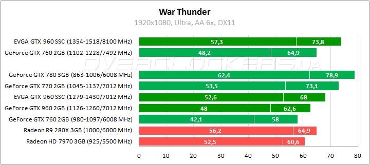 War thunder производительность